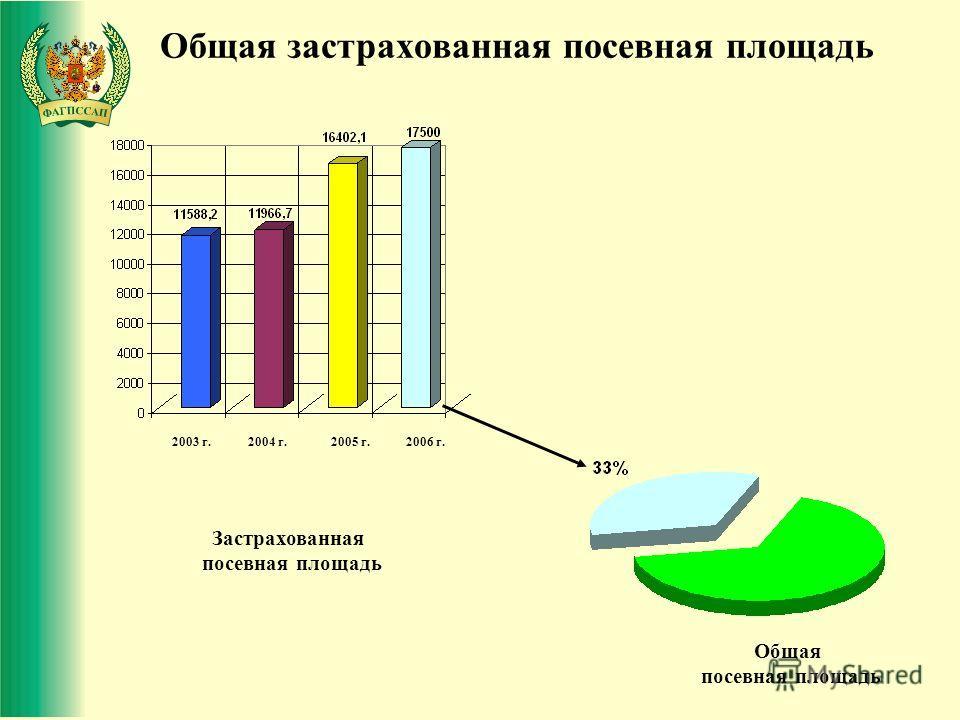 Общая застрахованная посевная площадь Застрахованная посевная площадь Общая посевная площадь 2003 г.2004 г.2005 г.2006 г.
