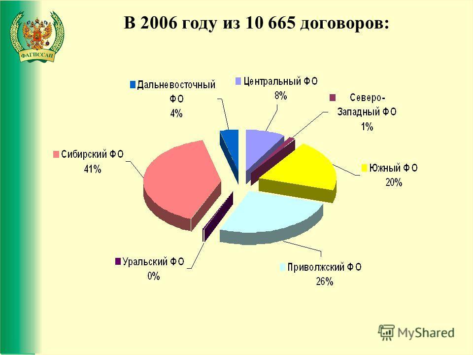 ------------------------------------------------------------- В 2006 году из 10 665 договоров: