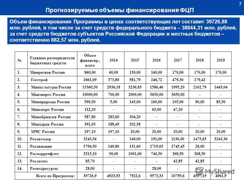 7 7 Объем финансирования Программы в ценах соответствующих лет составит 39726,88 млн. рублей, в том числе за счет средств федерального бюджета – 38844,31 млн. рублей, за счет средств бюджетов субъектов Российской Федерации и местных бюджетов – соотве