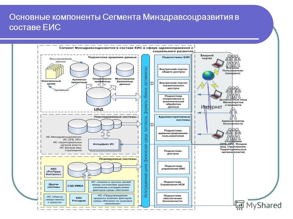 Основные компоненты Сегмента Минздравсоцразвития в составе ЕИС Внешний портал Интернет