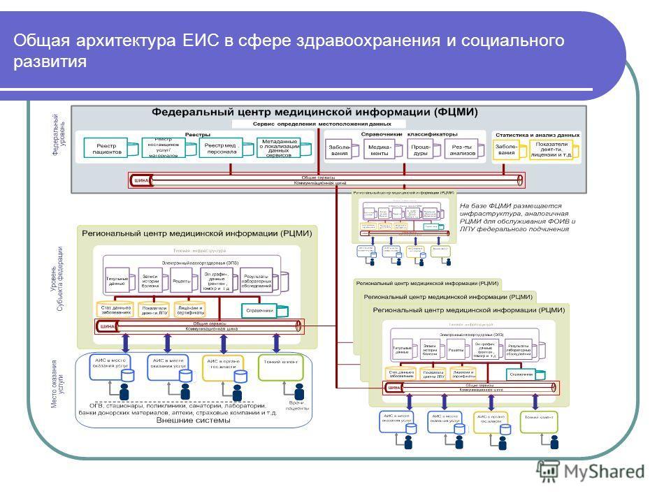 Общая архитектура ЕИС в сфере здравоохранения и социального развития