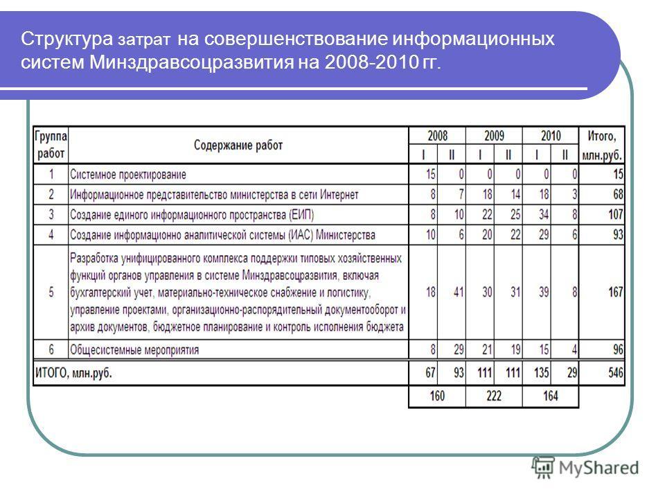 Структура затрат на совершенствование информационных систем Минздравсоцразвития на 2008-2010 гг.