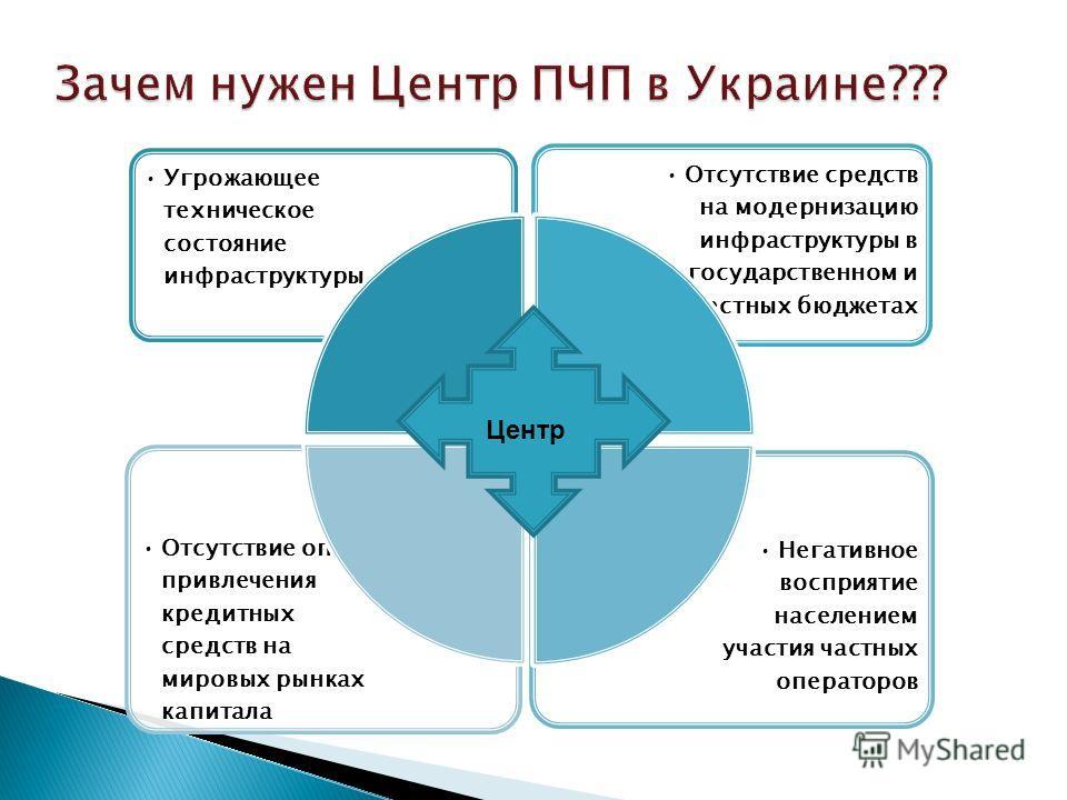 Зачем нужен Центр ПЧП в Украине??? Зачем нужен Центр ПЧП в Украине??? Негативное восприятие населением участия частных операторов Отсутствие опыта привлечения кредитных средств на мировых рынках капитала Отсутствие средств на модернизацию инфраструкт