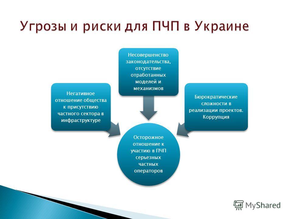 Угрозы и риски для ПЧП в Украине Угрозы и риски для ПЧП в Украине Осторожное отношение к участию в ПЧП серьезных частных операторов Негативное отношение общества к присутствию частного сектора в инфраструктуре Несовершенство законодательства, отсутст