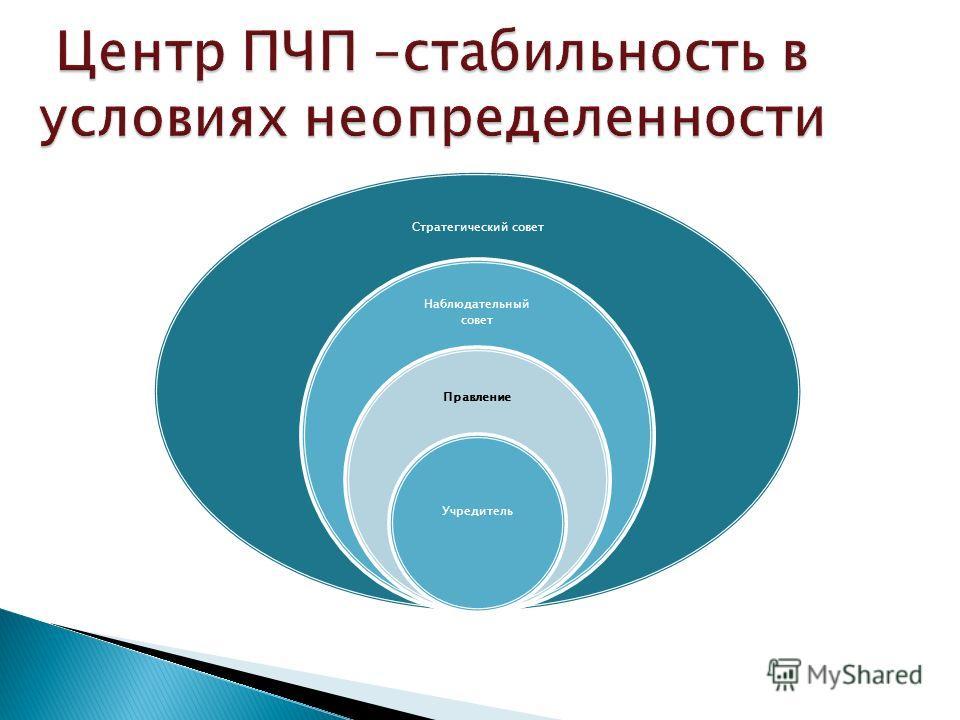Центр ПЧП –стабильность в условиях неопределенности Стратегический совет Наблюдательный совет Правление Учредитель