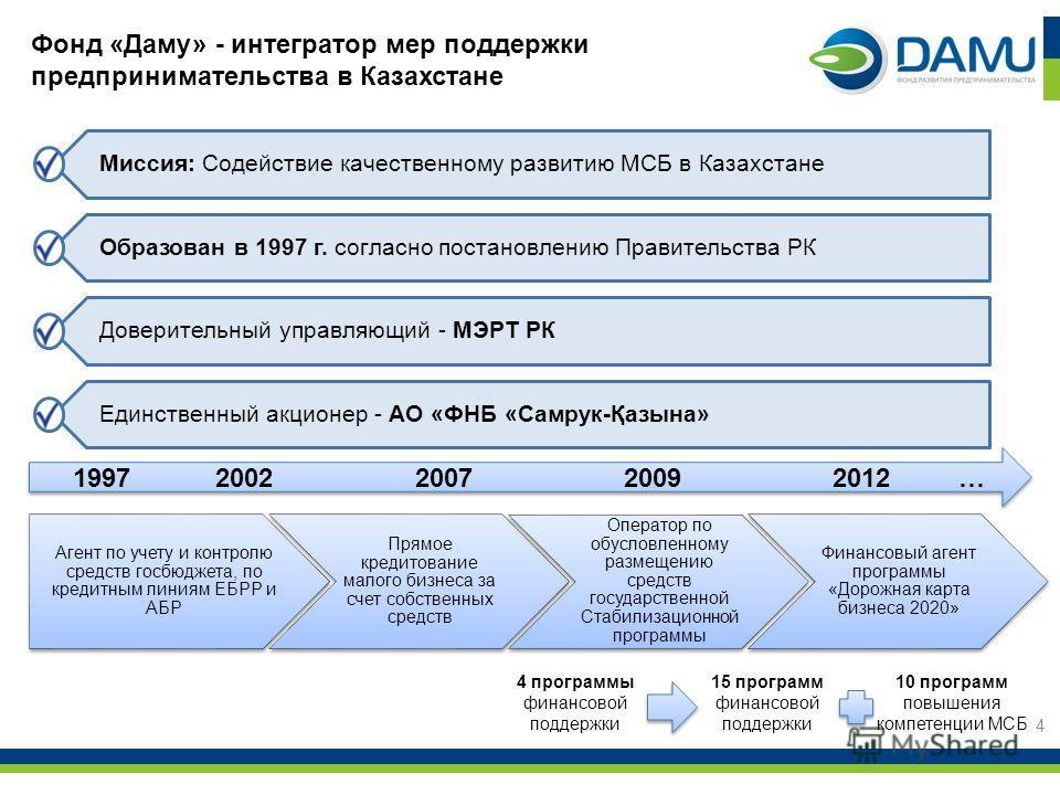 Миссия: Содействие качественному развитию МСБ в Казахстане Образован в 1997 г. согласно постановлению Правительства РК Доверительный управляющий - МЭРТ РК Единственный акционер - АО «ФНБ «Самрук-Қазына» 4 19972007200920122002… 4 программы финансовой