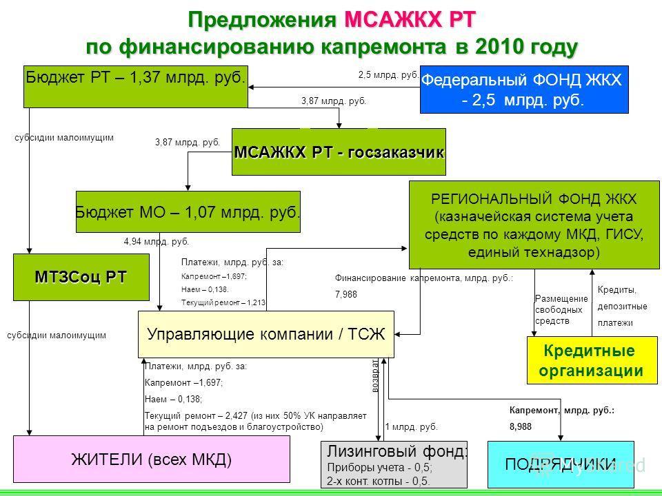 17 Предложения МСАЖКХ РТ по финансированию капремонта в 2010 году Федеральный ФОНД ЖКХ - 2,5 млрд. руб. Бюджет РТ – 1,37 млрд. руб. РЕГИОНАЛЬНЫЙ ФОНД ЖКХ (казначейская система учета средств по каждому МКД, ГИСУ, единый технадзор) Управляющие компании