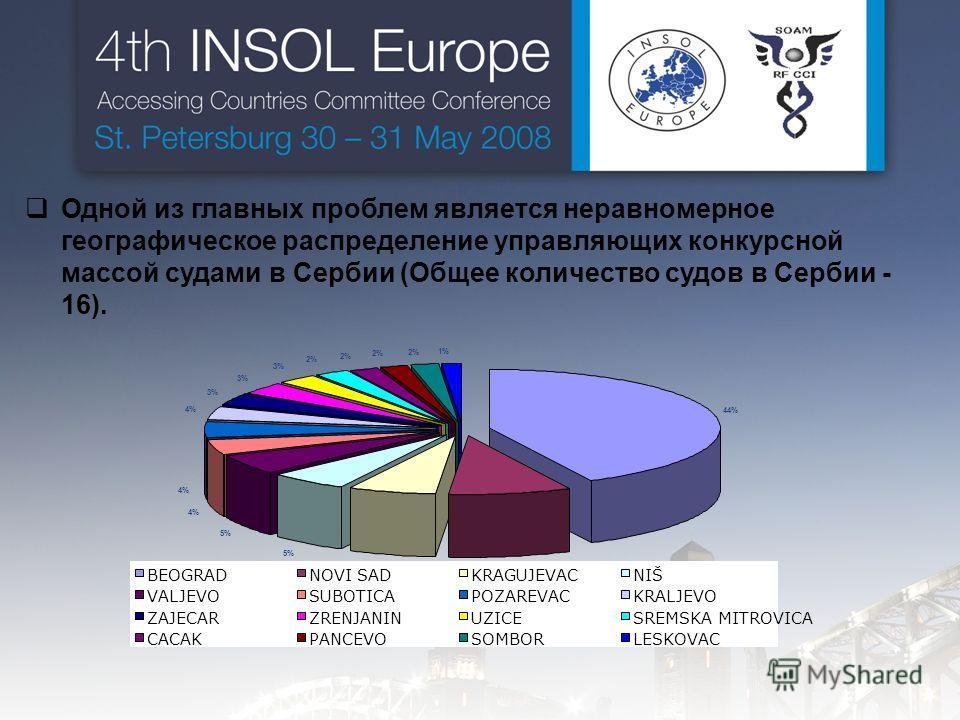 Одной из главных проблем является неравномерное географическое распределение управляющих конкурсной массой судами в Сербии (Общее количество судов в Сербии - 16). 44% 10% 6% 5% 4% 3% 2% 1% BEOGRADNOVI SADKRAGUJEVACNIŠ VALJEVOSUBOTICAPOZAREVACKRALJEVO