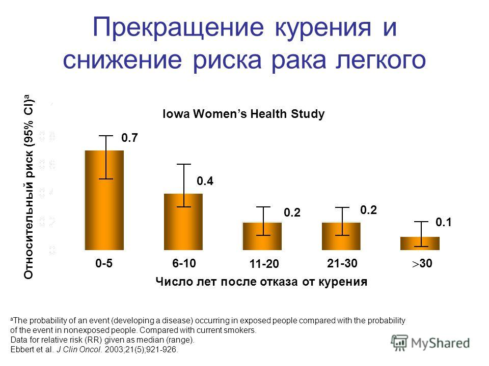 Прекращение курения и снижение риска рака легкого a The probability of an event (developing a disease) occurring in exposed people compared with the probability of the event in nonexposed people. Compared with current smokers. Data for relative risk