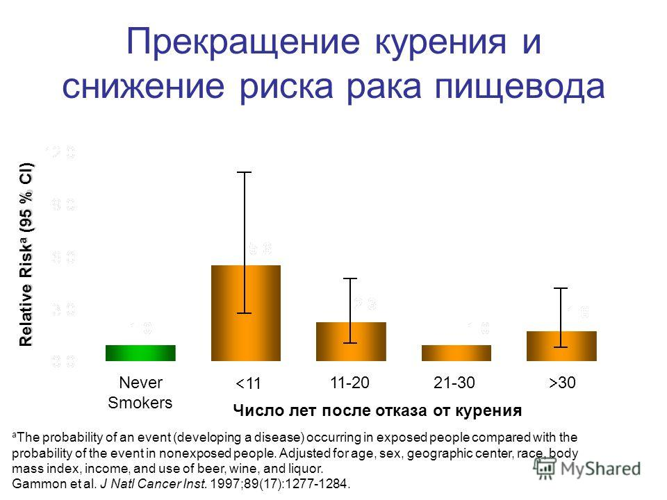 Прекращение курения и снижение риска рака пищевода Relative Risk a (95 % CI) Never Smokers 11 11-2021-30 30 a The probability of an event (developing a disease) occurring in exposed people compared with the probability of the event in nonexposed peop