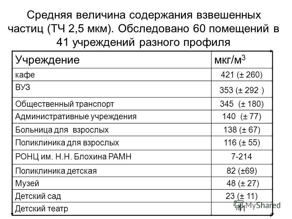 Средняя величина содержания взвешенных частиц (ТЧ 2,5 мкм). Обследовано 60 помещений в 41 учреждений разного профиля Учреждениемкг/м 3 кафе421 (± 260) ВУЗ 353 (± 292 ) Общественный транспорт345 (± 180) Административные учреждения140 (± 77) Больница д