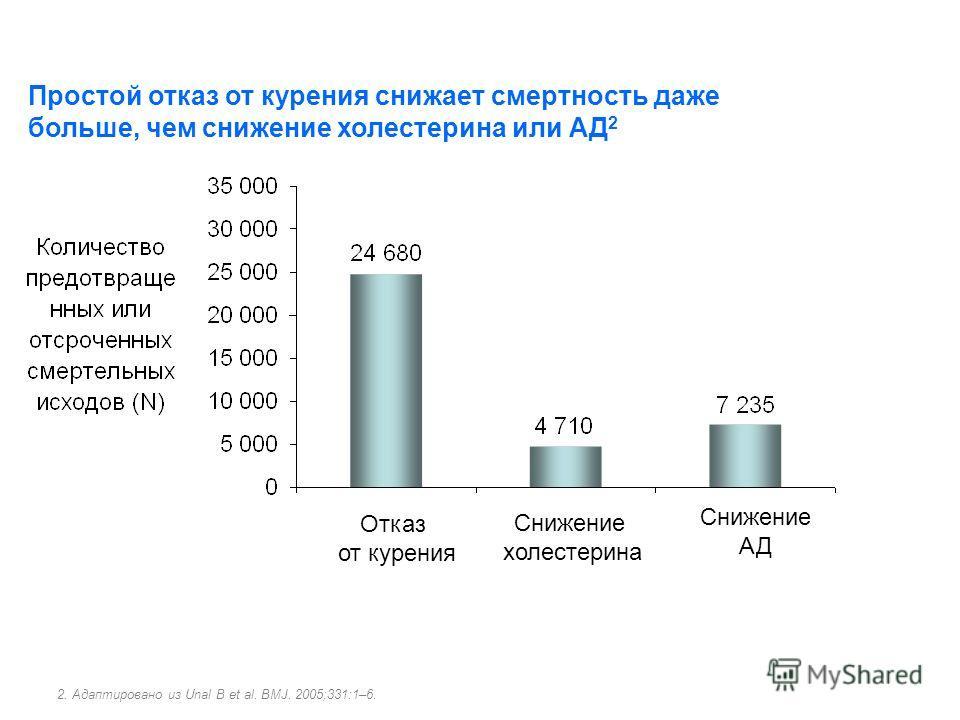 Простой отказ от курения снижает смертность даже больше, чем снижение холестерина или АД 2 2. Адаптировано из Unal B et al. BMJ. 2005;331:1–6. Отказ от курения Снижение холестерина Снижение АД