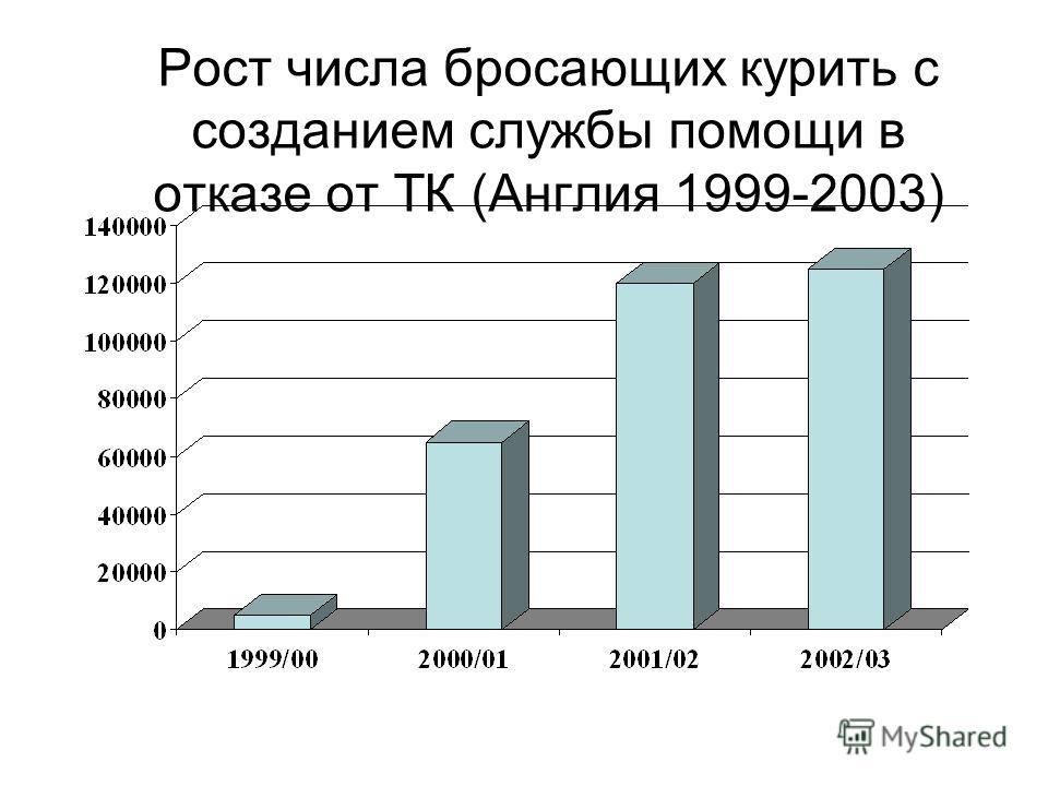 Рост числа бросающих курить с созданием службы помощи в отказе от ТК (Англия 1999-2003)
