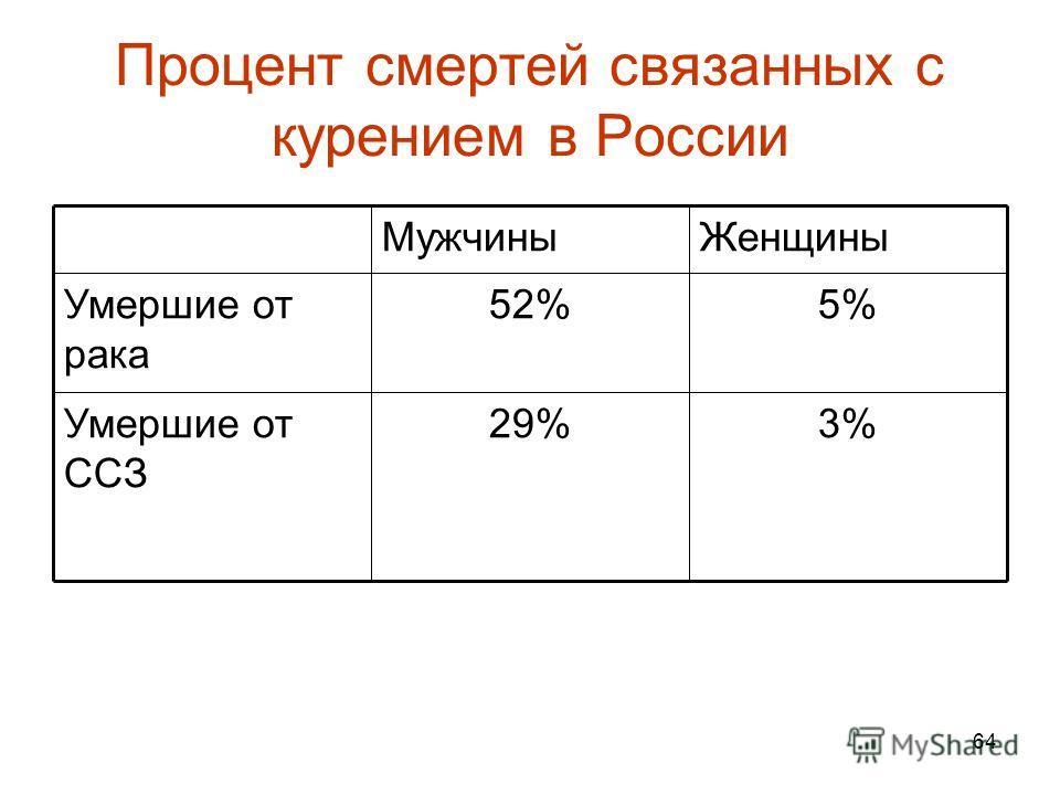 64 Процент смертей связанных с курением в России 3%29%Умершие от ССЗ 5%52%Умершие от рака ЖенщиныМужчины
