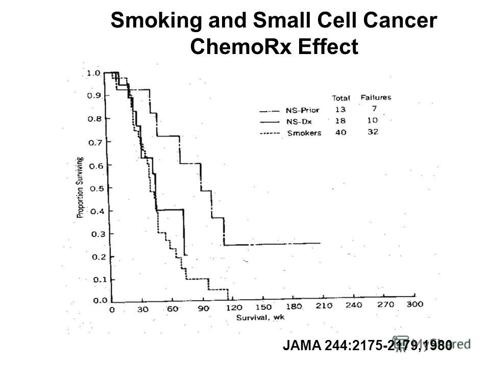 Smoking and Small Cell Cancer ChemoRx Effect JAMA 244:2175-2179,1980