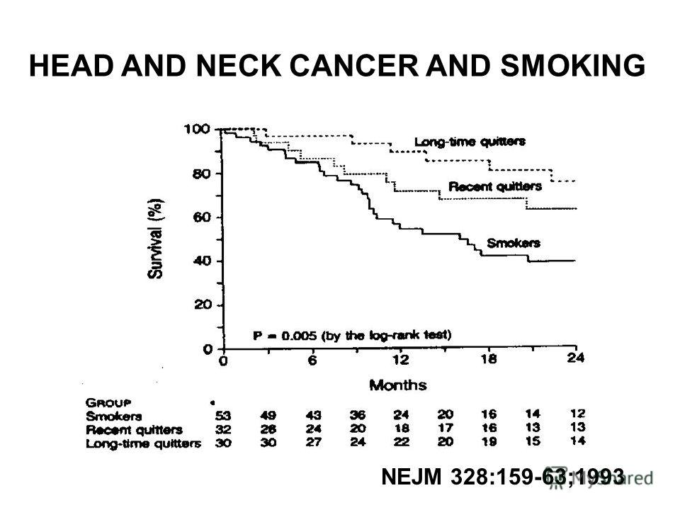 HEAD AND NECK CANCER AND SMOKING NEJM 328:159-63;1993