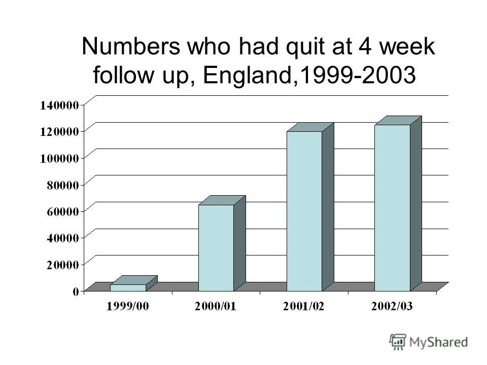 Numbers who had quit at 4 week follow up, England,1999-2003