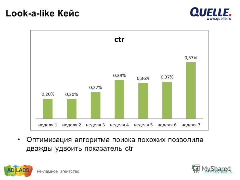 Look-a-like Кейс www.adlabs.ru Рекламное агентство Оптимизация алгоритма поиска похожих позволила дважды удвоить показатель ctr