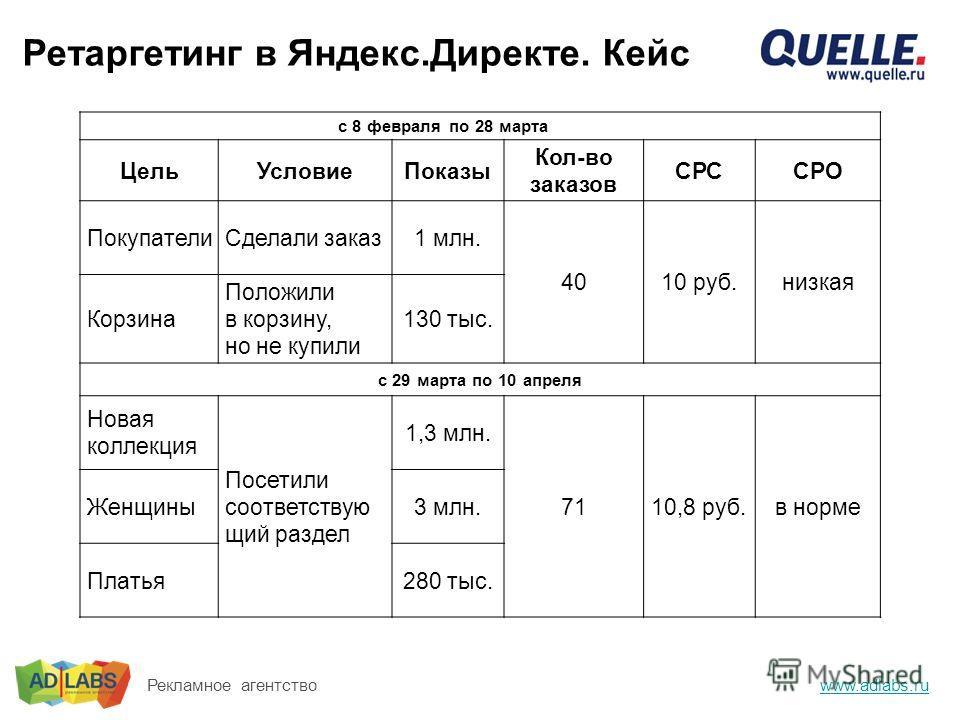 Ретаргетинг в Яндекс.Директе. Кейс www.adlabs.ru Рекламное агентство с 8 февраля по 28 марта28 марта ЦельУсловиеПоказы Кол-во заказов СРСCPO ПокупателиСделали заказ1 млн. 4010 руб.низкая Корзина Положили в корзину, но не купили 130 тыс. с 29 марта по