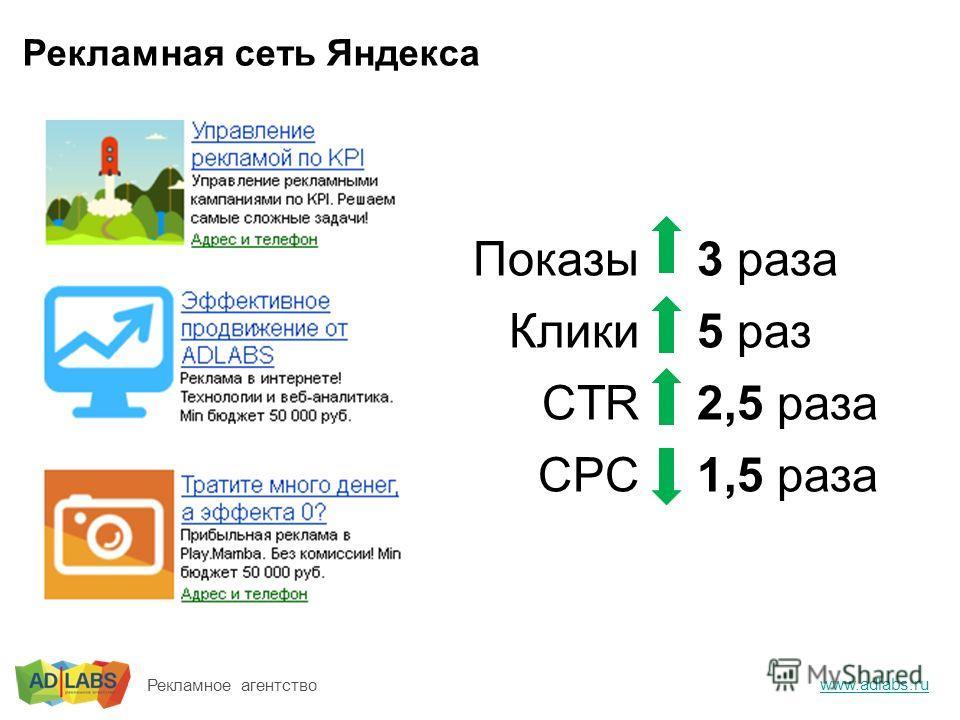 Рекламная сеть Яндекса www.adlabs.ru Рекламное агентство Показы Клики CTR CPC 3 раза 5 раз 2,5 раза 1,5 раза