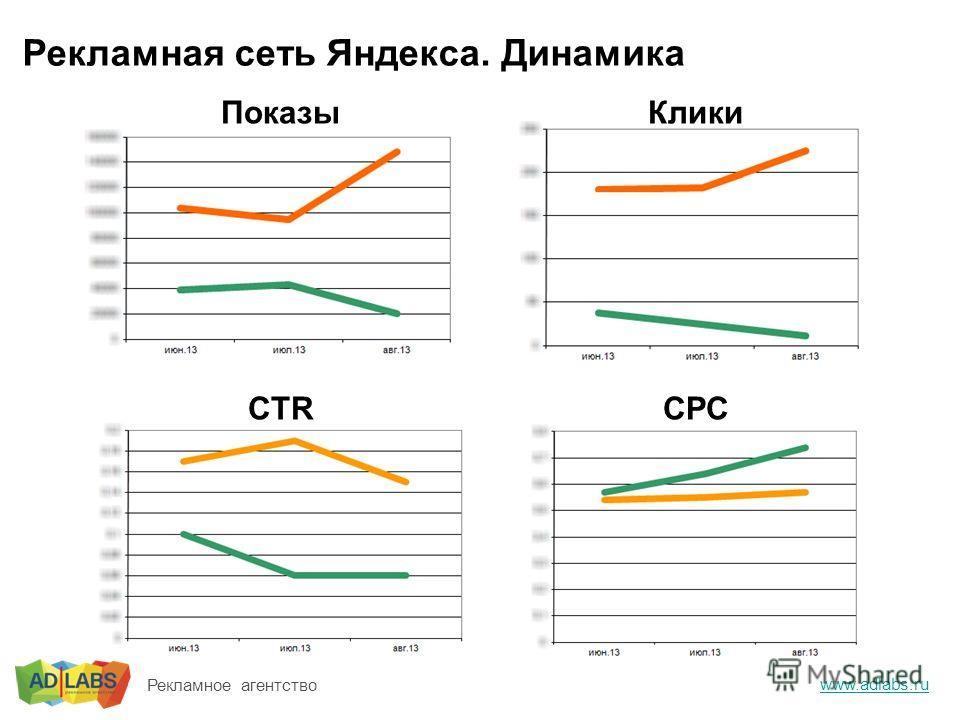 Рекламная сеть Яндекса. Динамика www.adlabs.ru Рекламное агентство ПоказыКлики CTRCPC