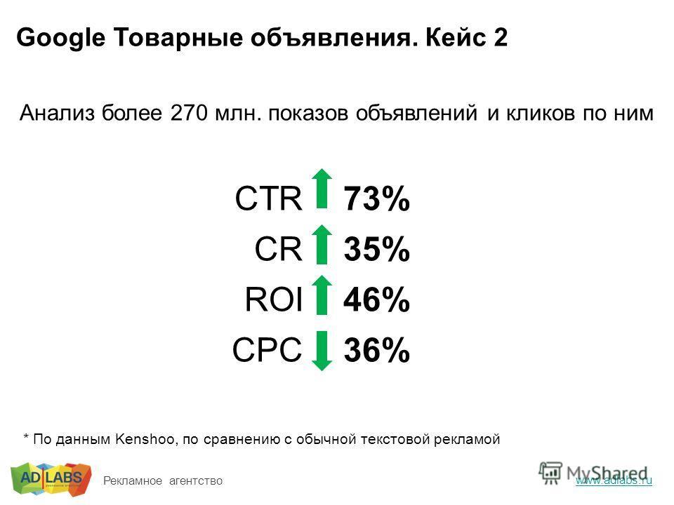 Google Товарные объявления. Кейс 2 www.adlabs.ru Рекламное агентство Анализ более 270 млн. показов объявлений и кликов по ним * По данным Kenshoo, по сравнению с обычной текстовой рекламой CTR CR ROI CPC 73% 35% 46% 36%