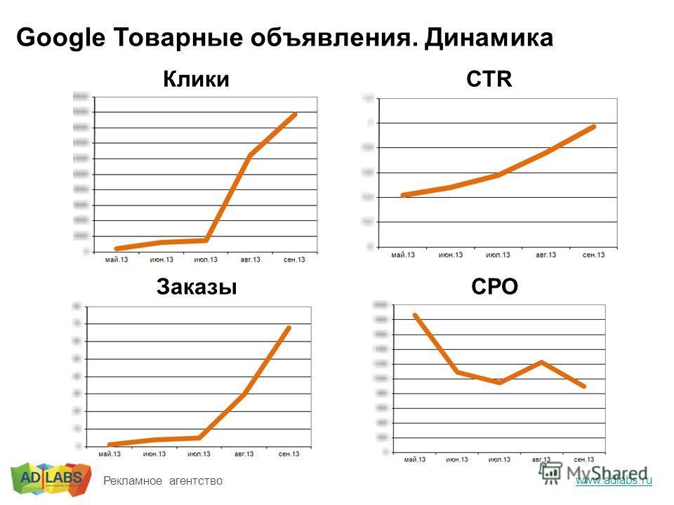 Google Товарные объявления. Динамика www.adlabs.ru Рекламное агентство КликиCTR ЗаказыCPO