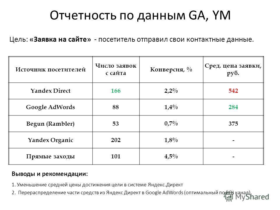 Отчетность по данным GA, YM Цель: «Заявка на сайте» - посетитель отправил свои контактные данные. Выводы и рекомендации: 1. Уменьшение средней цены достижения цели в системе Яндекс.Директ 2. Перераспределение части средств из Яндекс Директ в Google A