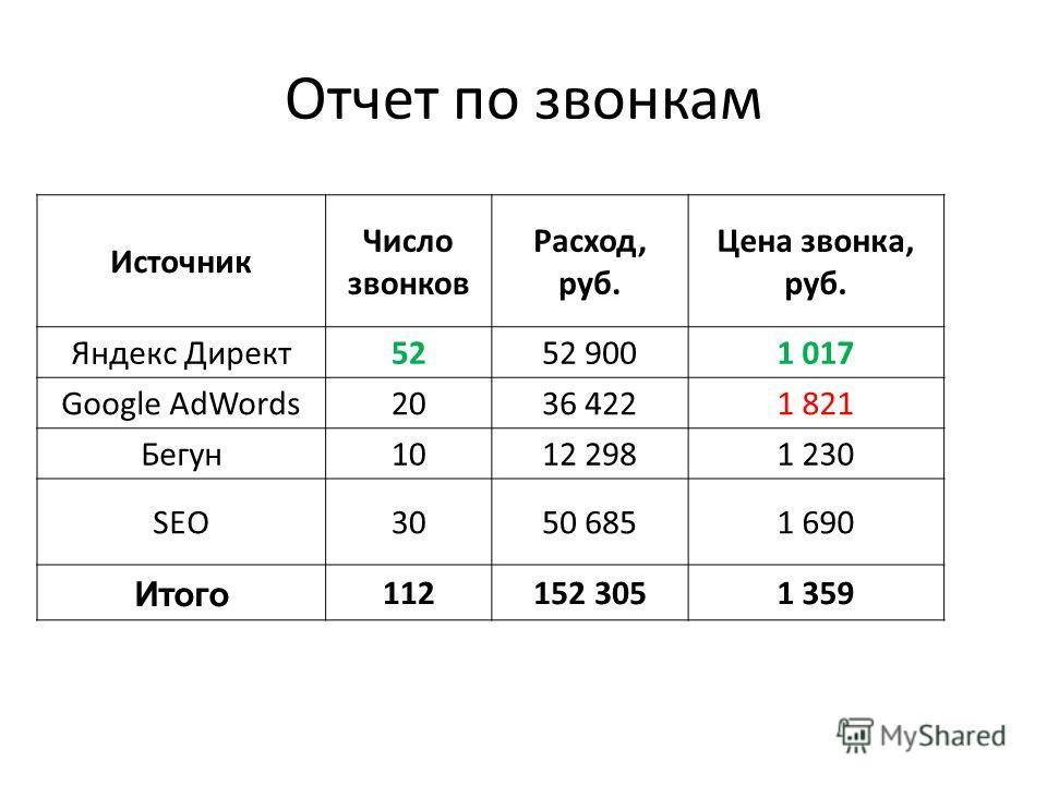 Отчет по звонкам Источник Число звонков Расход, руб. Цена звонка, руб. Яндекс Директ5252 9001 017 Google AdWords2036 4221 821 Бегун1012 2981 230 SEO3050 6851 690 Итого 112152 3051 359