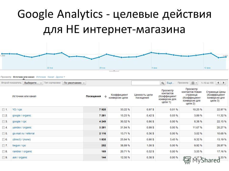 Google Analytics - целевые действия для НЕ интернет-магазина