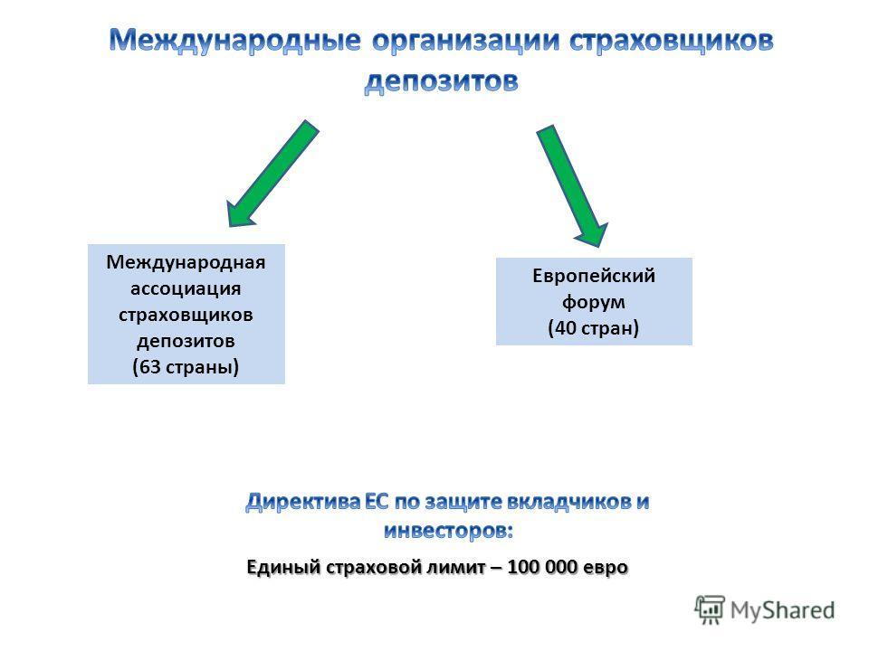 Международная ассоциация страховщиков депозитов (63 страны) Европейский форум (40 стран) Единый страховой лимит – 100 000 евро