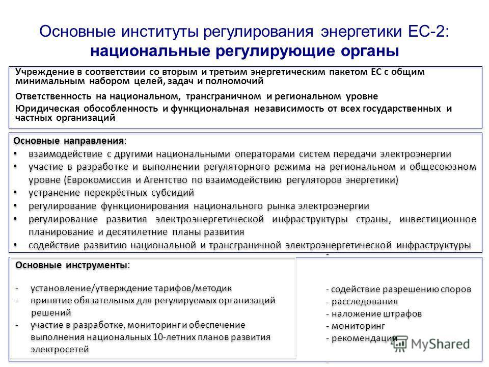 Основные институты регулирования энергетики ЕС-2: национальные регулирующие органы Учреждение в соответствии со вторым и третьим энергетическим пакетом ЕС с общим минимальным набором целей, задач и полномочий Ответственность на национальном, трансгра