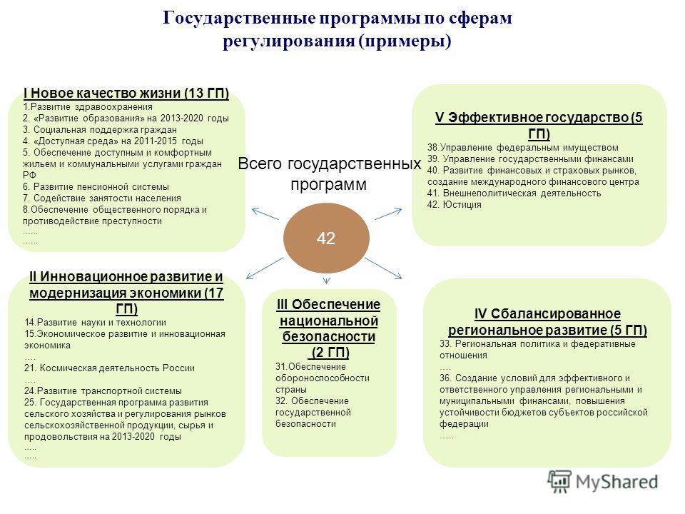 Государственные программы по сферам регулирования (примеры) 42 I Новое качество жизни (13 ГП) 1.Развитие здравоохранения 2. «Развитие образования» на 2013-2020 годы 3. Социальная поддержка граждан 4. «Доступная среда» на 2011-2015 годы 5. Обеспечение