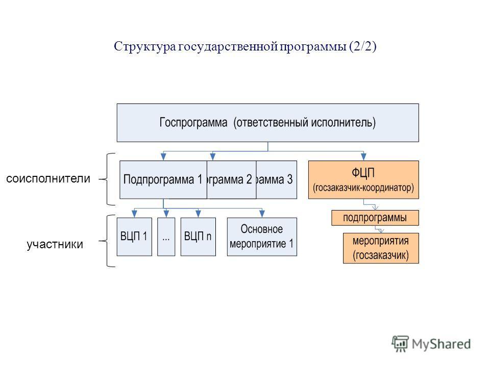Структура государственной программы (2/2) соисполнители участники
