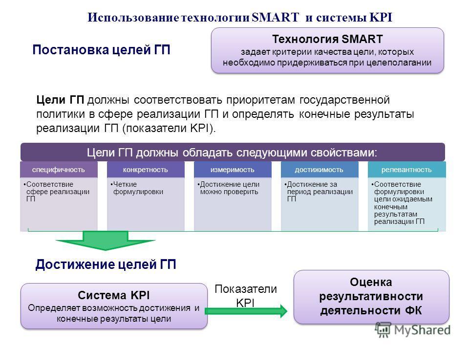 Цели ГП должны обладать следующими свойствами: Использование технологии SMART и системы KPI Технология SMART задает критерии качества цели, которых необходимо придерживаться при целеполагании Технология SMART задает критерии качества цели, которых не