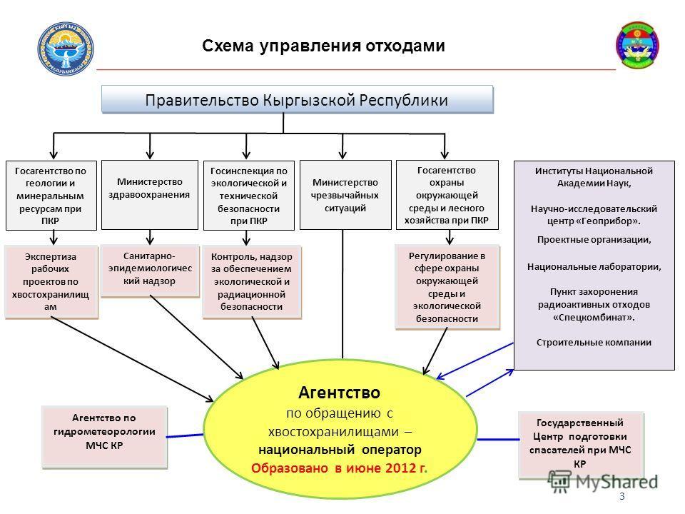 Схема управления отходами 3