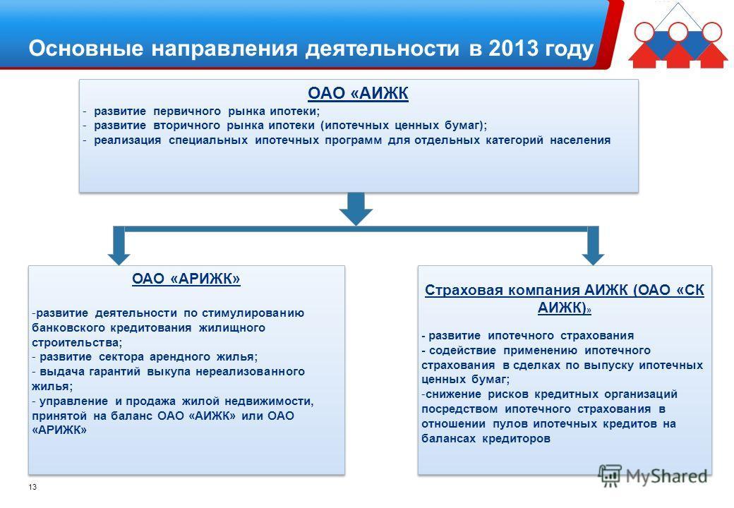 Основные направления деятельности в 2013 году ОАО «АИЖК - развитие первичного рынка ипотеки; - развитие вторичного рынка ипотеки (ипотечных ценных бумаг); - реализация специальных ипотечных программ для отдельных категорий населения ОАО «АИЖК - разви