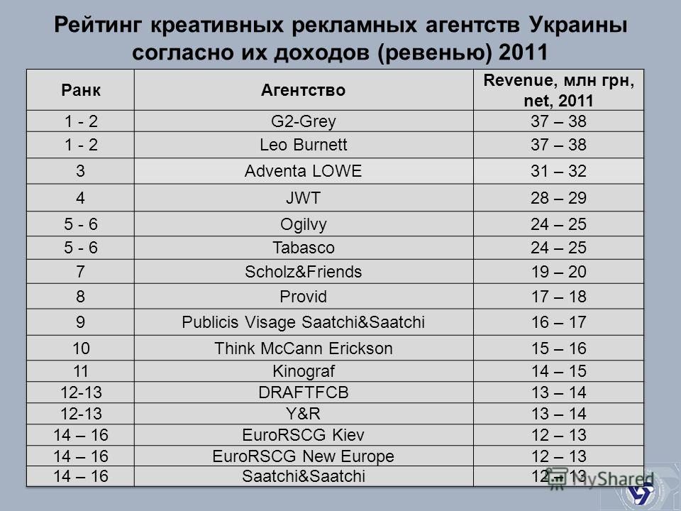 Рейтинг креативных рекламных агентств Украины согласно их доходов (ревенью) 2011