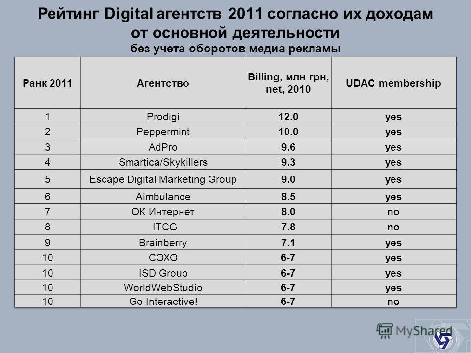 Рейтинг Digital агентств 2011 согласно их доходам от основной деятельности без учета оборотов медиа рекламы