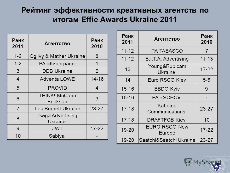 Рейтинг эффективности креативных агентств по итогам Effie Awards Ukraine 2011
