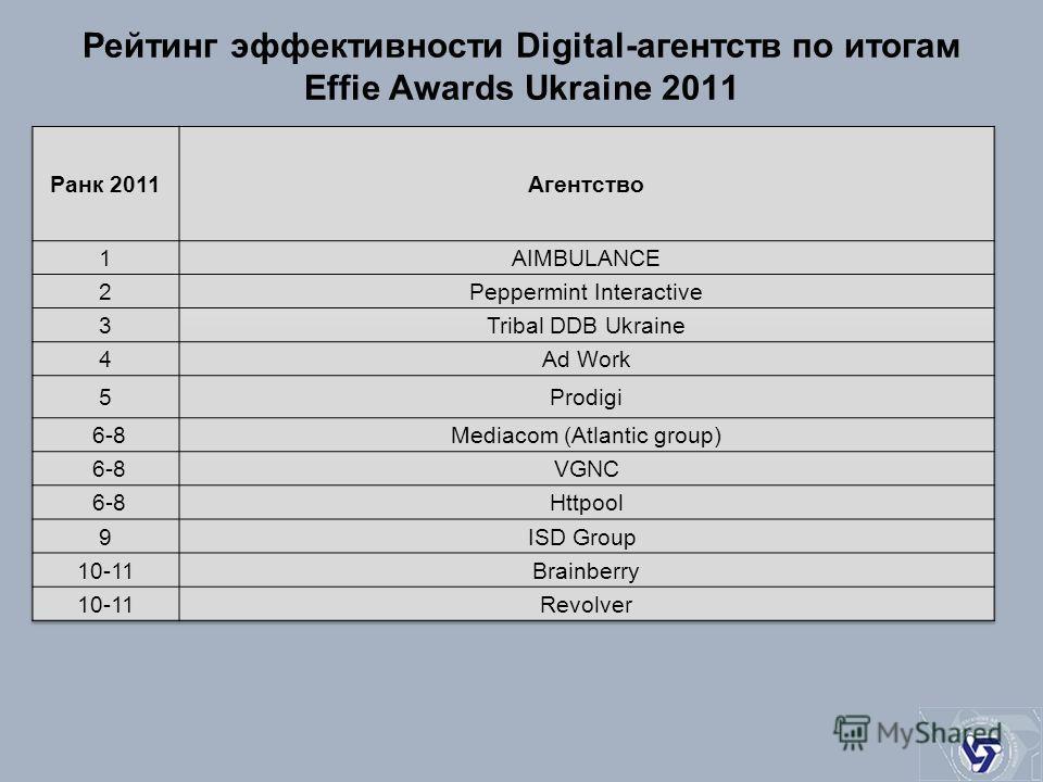 Рейтинг эффективности Digital-агентств по итогам Effie Awards Ukraine 2011