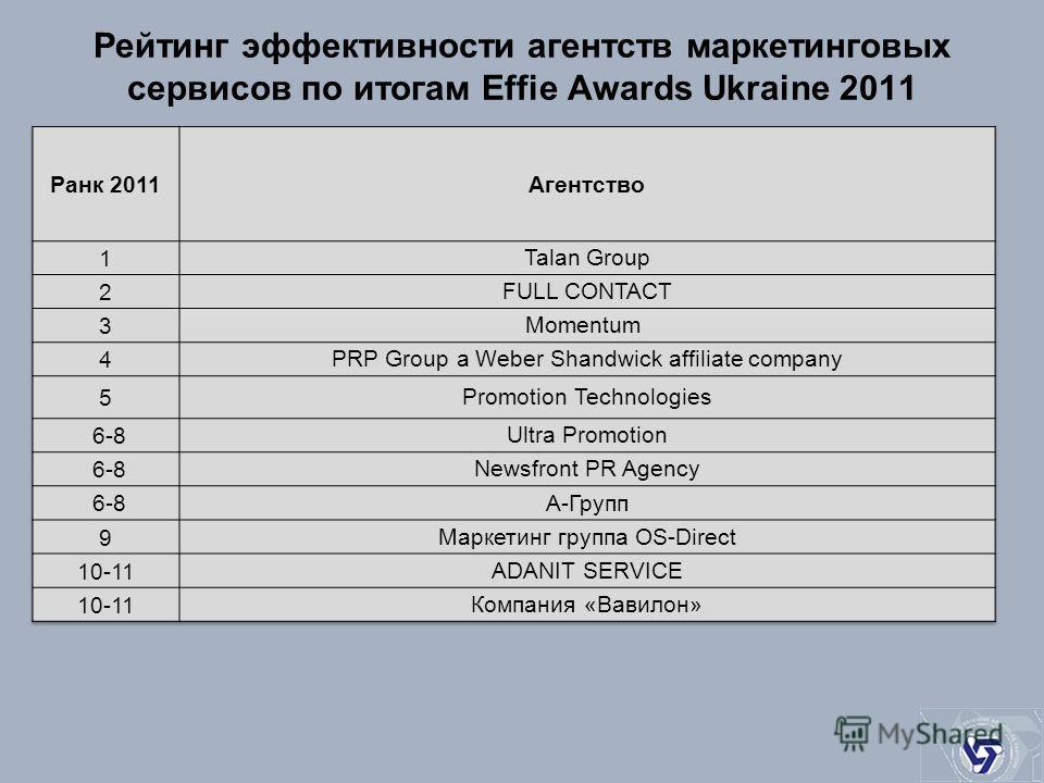 Рейтинг эффективности агентств маркетинговых сервисов по итогам Effie Awards Ukraine 2011