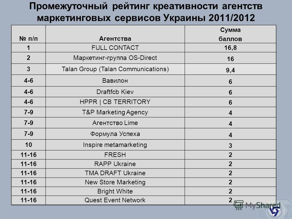 Промежуточный рейтинг креативности агентств маркетинговых сервисов Украины 2011/2012