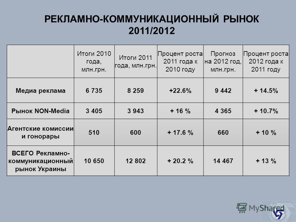 Итоги 2010 года, млн.грн. Итоги 2011 года, млн.грн. Процент роста 2011 года к 2010 году Прогноз на 2012 год, млн.грн. Процент роста 2012 года к 2011 году Медиа реклама6 7358 259+22.6%9 442+ 14.5% Рынок NON-Media3 4053 943+ 16 %4 365+ 10.7% Агентские