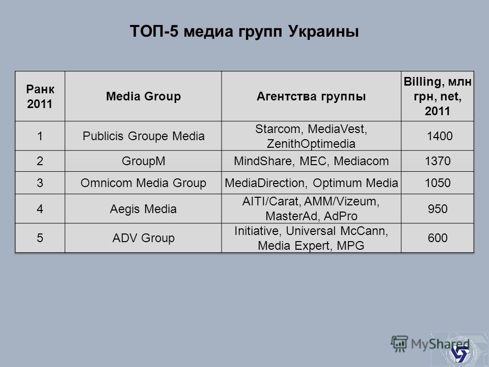 ТОП-5 медиа групп Украины