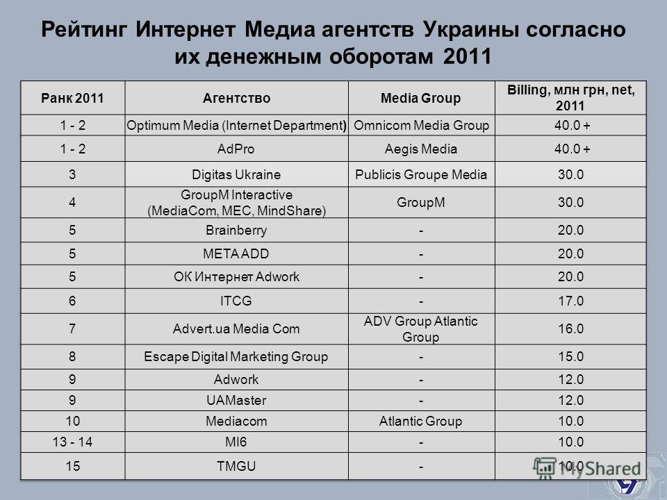 Рейтинг Интернет Медиа агентств Украины согласно их денежным оборотам 2011