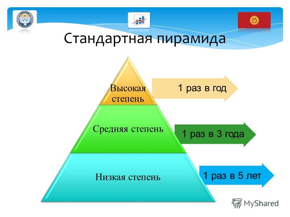 1 раз в 5 лет 1 раз в 3 года 1 раз в год Высокая степень Средняя степень Низкая степень Стандартная пирамида