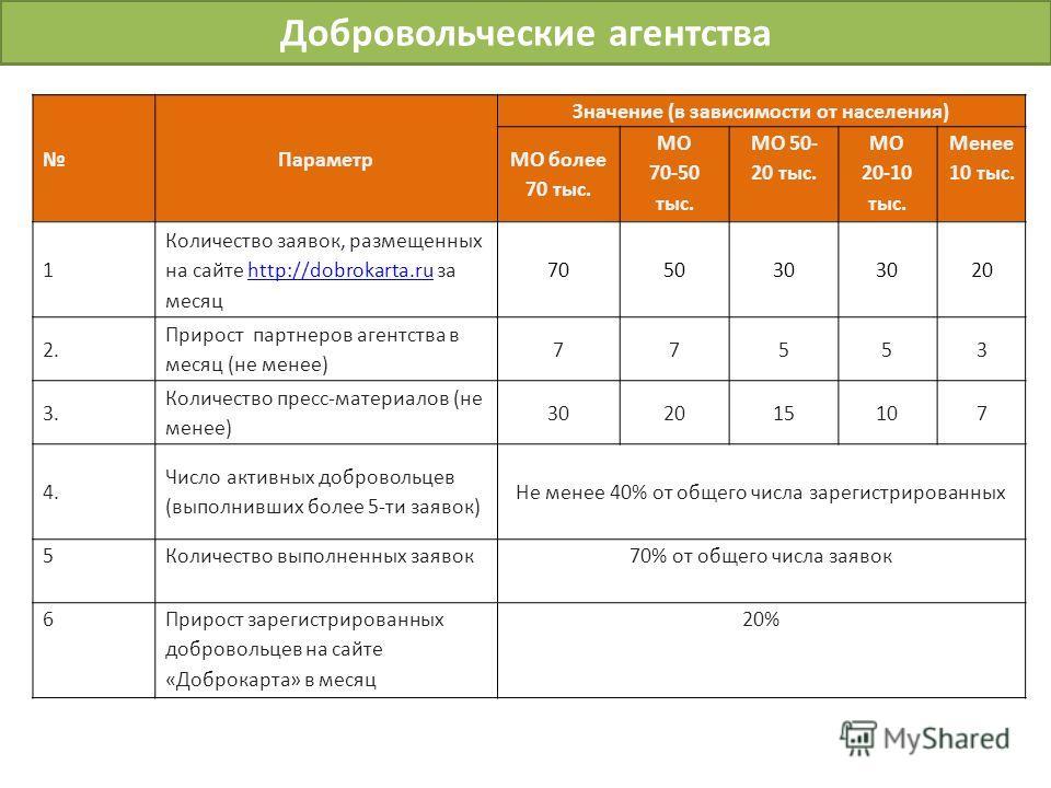 Добровольческие агентства Параметр Значение (в зависимости от населения) МО более 70 тыс. МО 70-50 тыс. МО 50- 20 тыс. МО 20-10 тыс. Менее 10 тыс. 1 Количество заявок, размещенных на сайте http://dobrokarta.ru за месяцhttp://dobrokarta.ru 705030 20 2