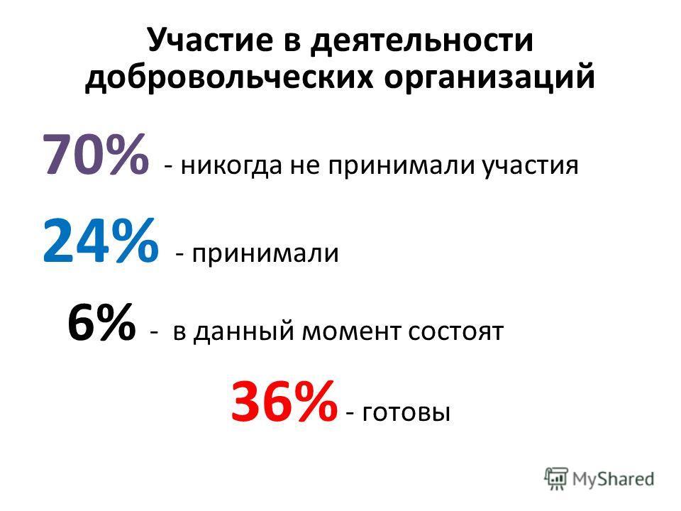 Участие в деятельности добровольческих организаций 70% - никогда не принимали участия 24% - принимали 6% - в данный момент состоят 36% - готовы
