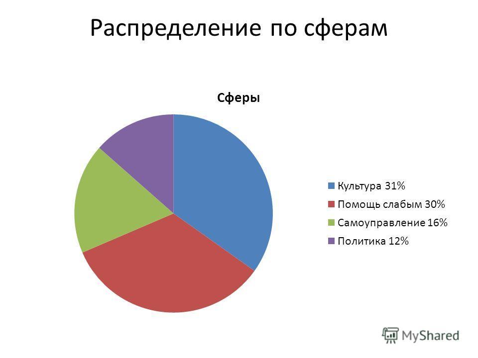 Распределение по сферам